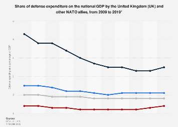 United Kingdom and allies defense expenditure as percentage of GDP 2009-2018