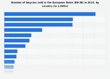 Number of bicycles sold in the European Union 2016, by country