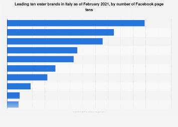 Italy: top nine water brands on Facebook 2018