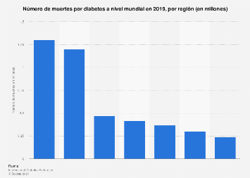 estadísticas de salud mundial diabetes