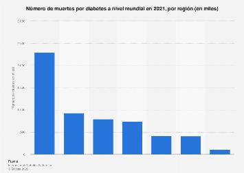 estadísticas de edad de diabetes
