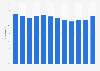 Part du chiffre d'affaires de ENGIE réalisée hors France 2011-2018