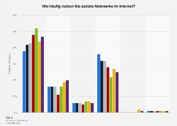Umfrage zur Häufigkeit der Nutzung von sozialen Netzwerken in der EU bis 2017
