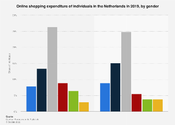 Online shopping expenditure of individuals in the Netherlands 2017, by gender