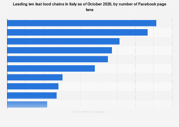 Italy: top fast food chains on Facebook 2018