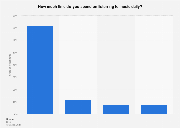 Time spent on listening to music daily in Finland 2018
