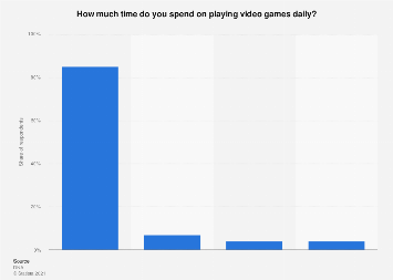 Time spent on gaming daily in Finland 2018