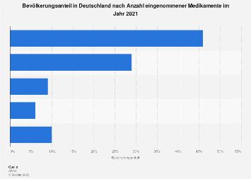 Bevölkerungsanteil in Deutschland nach Anzahl eingenommener Medikamente 2017