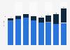 Bicycle sales volume in Germany 2000-2016
