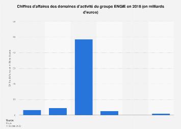 Chiffres d'affaires des divisions du groupe ENGIE 2017