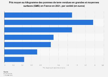 Prix d'un kilogramme de pommes de terre en GMS par variété en France 2017