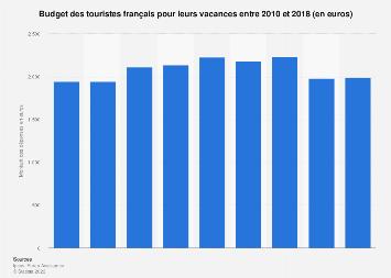 Budget vacances des voyageurs français 2010-2018