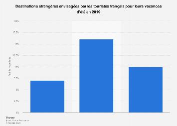 Destinations étrangères prévues pour les vacances d'été des Français 2019