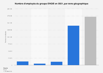 Nombre d'effectifs du groupe ENGIE par région géographique 2018