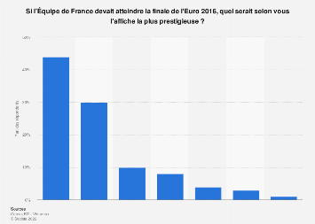 Euro 2016 : affiche la plus prestigieuse en finale pour les Bleus selon les Français