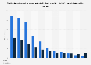 Physical music sales revenue in Finland 2009-2017, by origin
