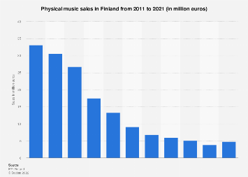 Physical music sales revenue in Finland 2007-2017
