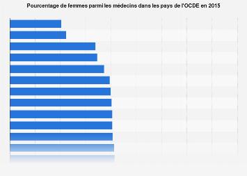 Part de médecins femmes dans l'OCDE 2015