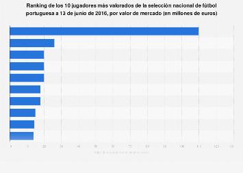 Valor de mercado de los jugadores de la selección portuguesa a 13 de junio de 2016
