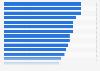 Ratio entre le personnel infirmier et le personnel médical dans l'OCDE 2013
