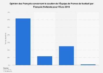 Euro 2016 : opinion des Français sur le soutien des Bleus par François Hollande