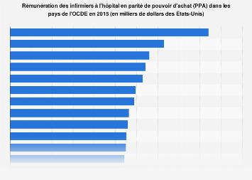 Rémunération des infirmiers à l'hôpital en PPA dans l'OCDE 2015
