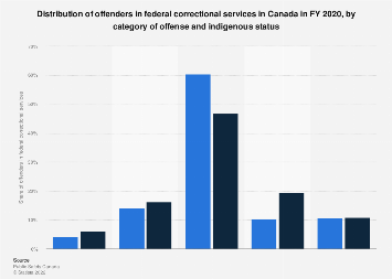 Distribution of offenders federal corrections Canada by offense and indigenous status