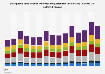 Quarterly global smartphone sales value by region 2014-2017