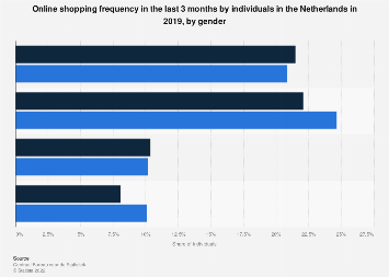 Online shopping frequency in the last 3 months in the Netherlands 2017, by gender