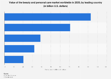 Value of the global beauty and personal care market 2015, by country
