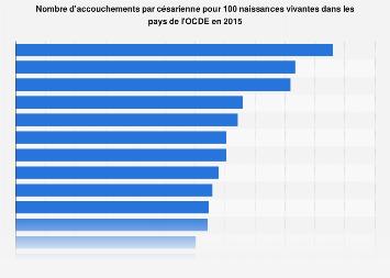 Taux d'accouchement par césarienne dans l'OCDE 2013