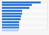 Ranking de países según el nivel de polución ambiental 2015