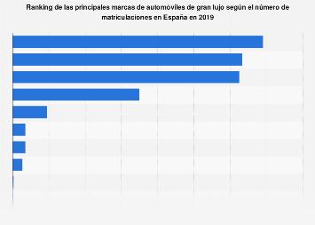 Ranking de los automóviles de gran lujo más matriculados por marca España 2018