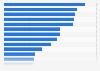 Population couverte par une assurance maladie privée dans l'OCDE 2015