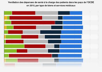 Dépenses de santé à la charge des patients dans l'OCDE 2015, par type