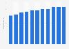 Evolución trimestral del número de usuarios únicos de LinkedIn en el mundo 2014-2016