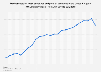 Monthly product cost index of metal structures and parts of structures in the UK 2018
