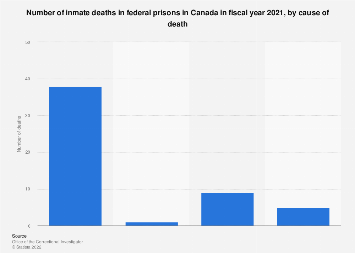 Number of inmate deaths in federal prisons Canada fiscal year 2018, by type of death