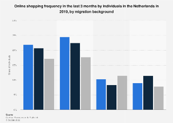 Online shopping frequency in the Netherlands 2017, by migration background