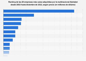 Ranking de las 20 empresas más caras compradas por Google según precio 2003-2019