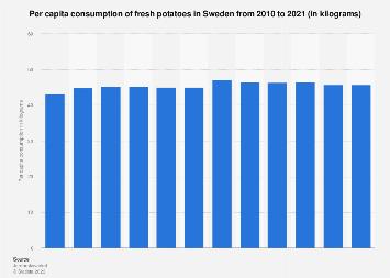 Per capita consumption of fresh potatoes in Sweden 2006-2016