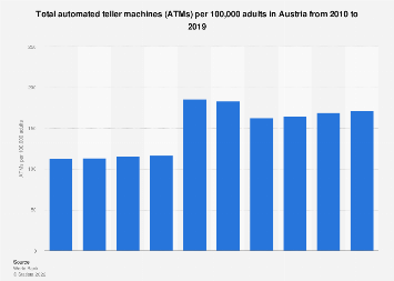 Number of ATMs per 100,000 adults in Austria from 2010-2016