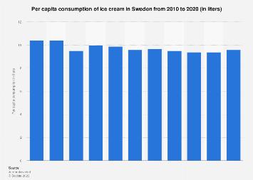 Per capita consumption of ice cream in Sweden 2006-2016