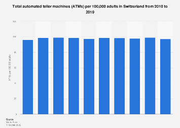 Number of ATMs per 100,000 adults in Switzerland from 2010-2016