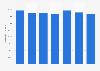 Evolución del número de activos financieros e inmobiliarios de Sareb España 2015