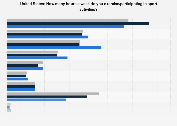 U.S. - number of hours spent on exercise/participating in sport activities 2016