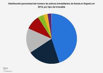 Distribución del número de activos inmobiliarios de Sareb por inmueble España 2016