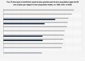 Part de la population âgée de plus de 65 ans dans l'OCDE 2015-2050