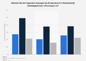 Umfrage zur Ausländerfeindlichkeit in Deutschland 2018