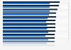 Espérance de vie à 65 ans dans l'OCDE 2013